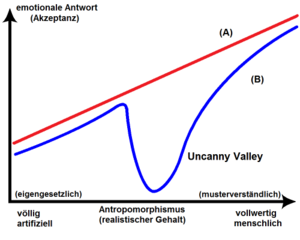 /images/blog/uncanny-valley.png