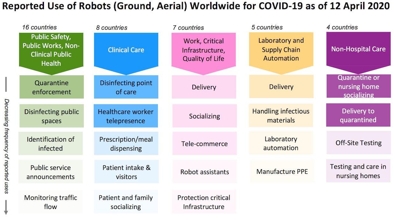Wie Roboter gegen COVID-19 schon jetzt eingesetzt werden